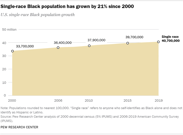 Chart showing that the single-race Black population has grown by 21% since 2000