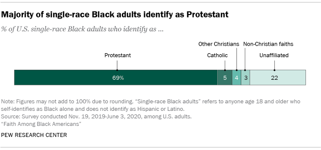 Chart showing majority of single-race Black adults identify as Protestant