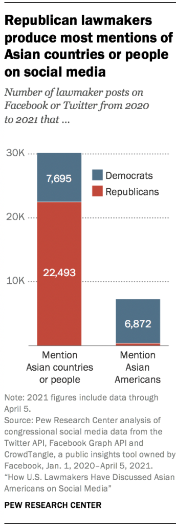 Republican lawmakers produce most mentions of Asian countries or people on social media