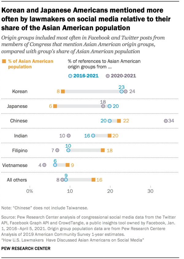 Korean and Japanese Americans mentioned more often by lawmakers on social media relative to their share of the Asian American population