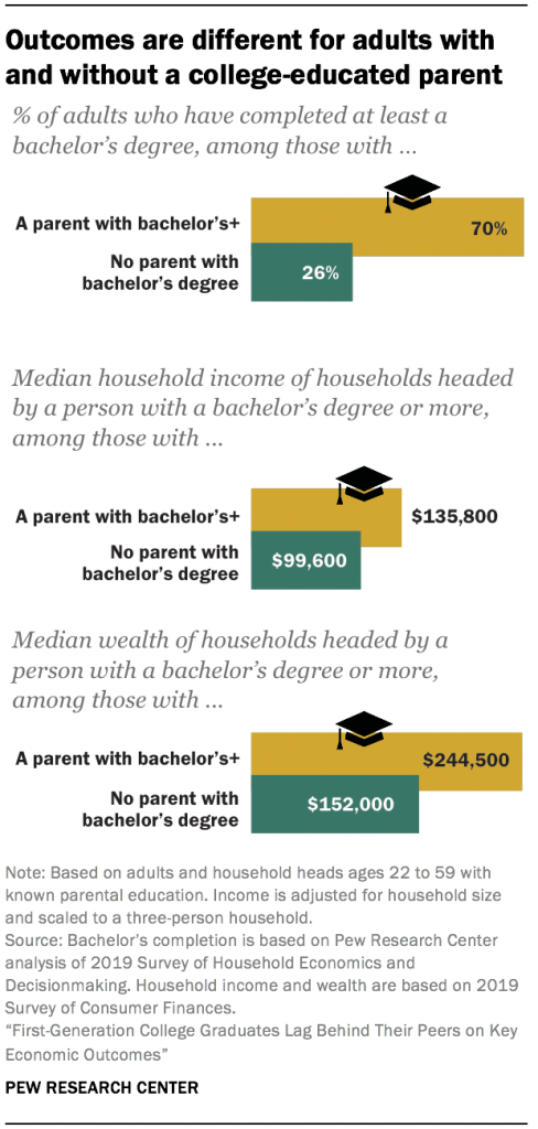 Outcomes are different for adults with and without a college-educated parent