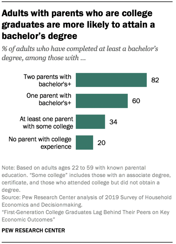 Adults with parents who are college graduates are more likely to attain a bachelor's degree