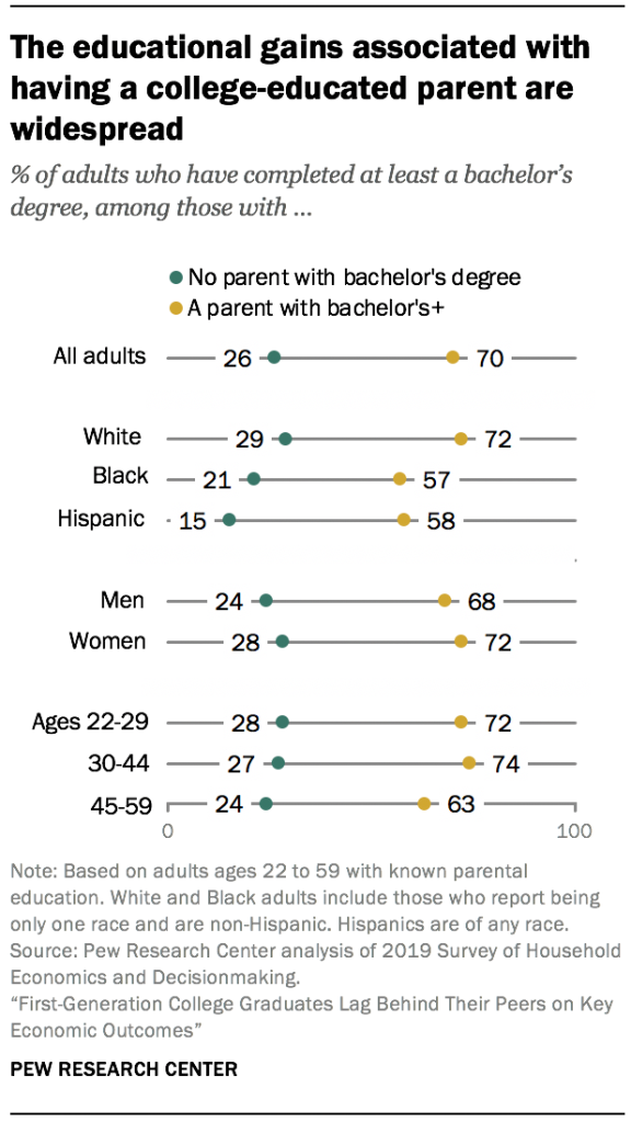 The educational gains associated with having a college-educated parent are widespread