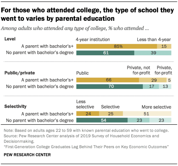 For those who attended college, the type of school they went to varies by parental education