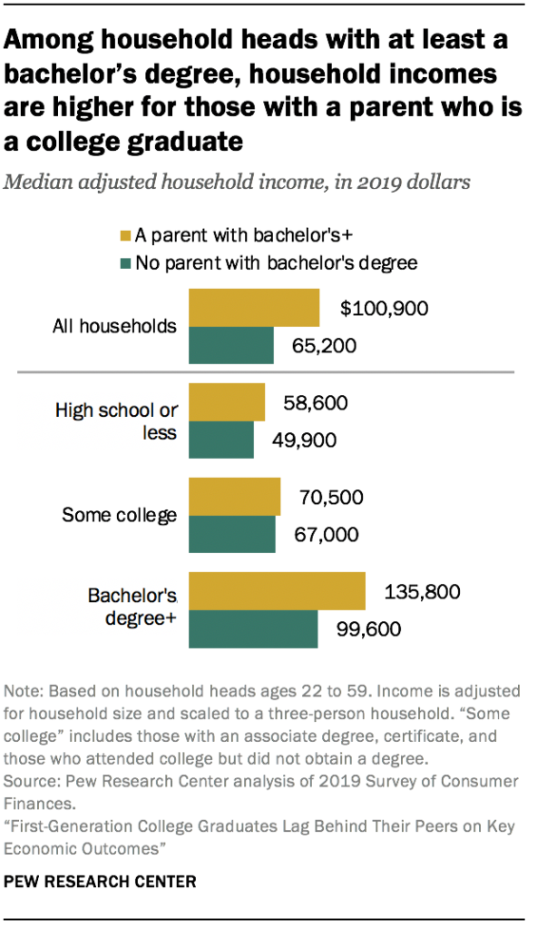 Among household heads with at least a bachelor's degree, household incomes are higher for those with a parent who is a college graduate