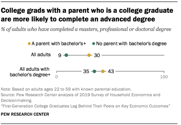 College grads with a parent who is a college graduate are more likely to complete an advanced degree