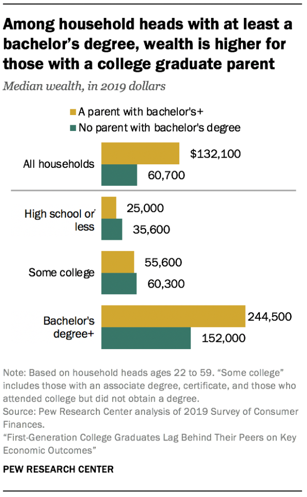 Among household heads with at least a bachelor's degree, wealth is higher for those with a college graduate parent