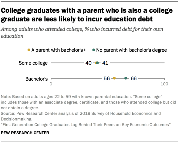 College graduates with a parent who is also a college graduate are less likely to incur education debt