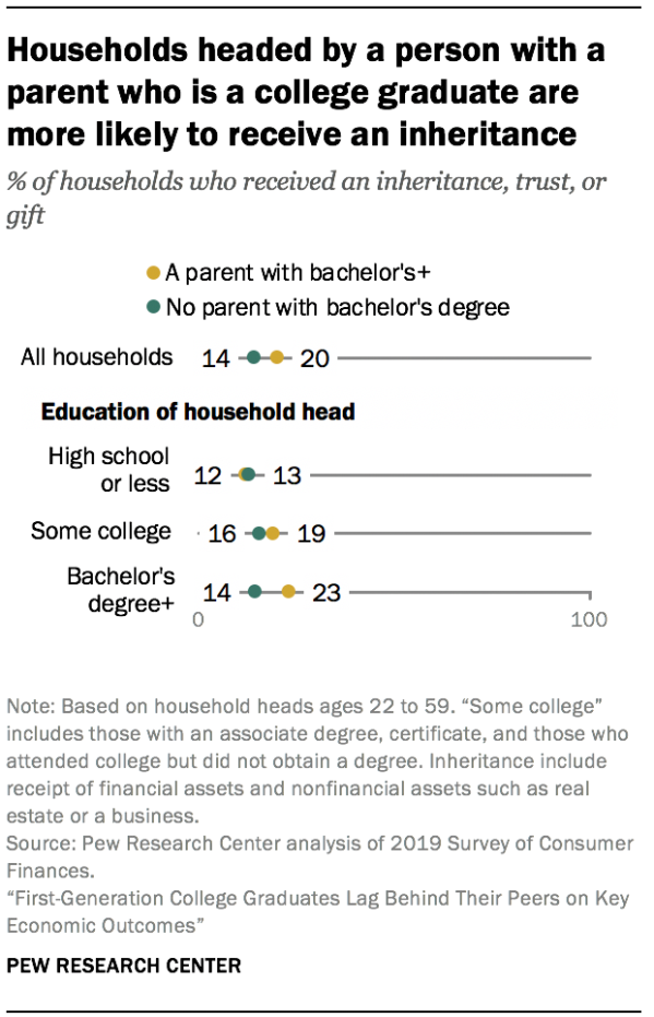 Households headed by a person with a parent who is a college graduate are more likely to receive an inheritance