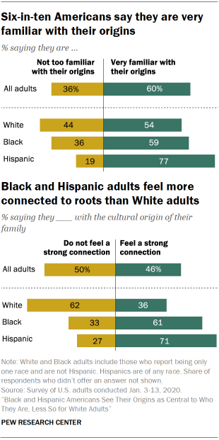Six-in-ten Americans say they are very familiar with their origins. Black and Hispanic adults feel more connected to roots than White adults