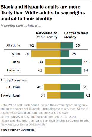 Black and Hispanic adults are more likely than White adults to say origins central to their identity