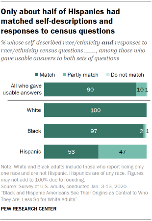 Only about half of Hispanics had matched self-descriptions and responses to census questions