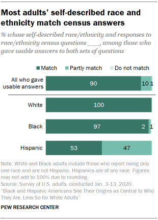 Most adults' self-described race and ethnicity match census answers
