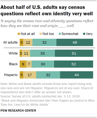 About half of U.S. adults say census questions reflect own identity very well