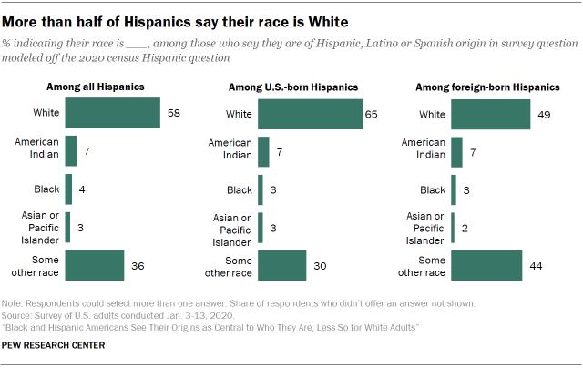 More than half of Hispanics say their race is White