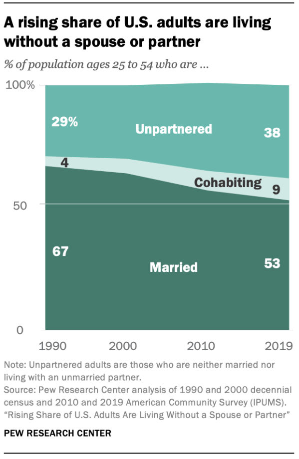 A rising share of U.S. adults are living without a spouse or partner