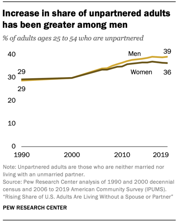 Increase in share of unpartnered adults has been greater among men