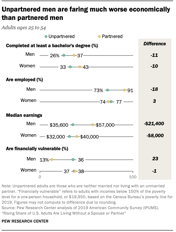 Unpartnered men are faring much worse economically than partnered men