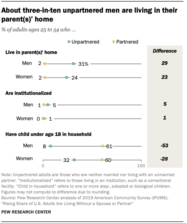About three-in-ten unpartnered men are living in their parent(s)' home