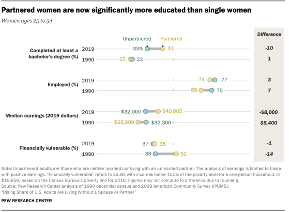 Partnered women are now significantly more educated than single women