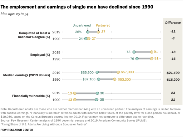 The employment and earnings of single men have declined since 1990