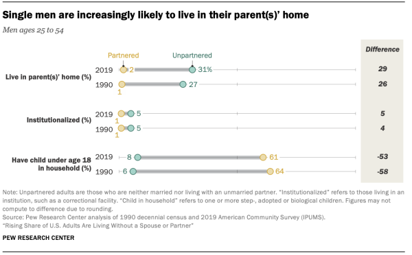 Single men are increasingly likely to live in their parent(s)' home