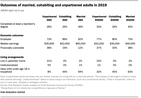 Outcomes of married, cohabiting and unpartnered adults in 2019