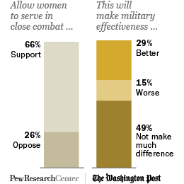 Public opinion on women serving in combat and its affect on military effectiveness