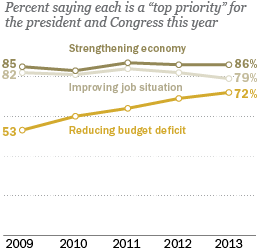 Public's priorities for the president and Congress this year – Strengthening economy, Improving job situation, reducing budget deficit.