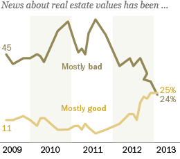 Percent saying news about real estate values has been mostly good or mostly bad: chart