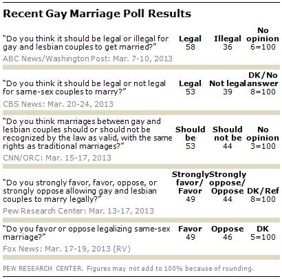 gay heterosexual mobilize right straightforward support