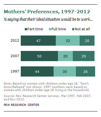 mothers should not work Having a working mother didn't influence the careers of sons, which researchers said was unsurprising because men were generally expected to work — but sons of working mothers did spend more.