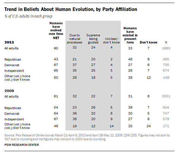 A Pew Research Center chart showing belief in evolution by political affiliation.
