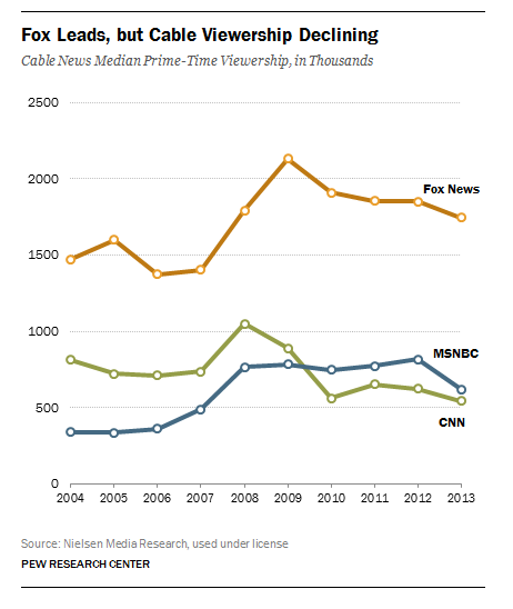 Fox news viewers most misinformed