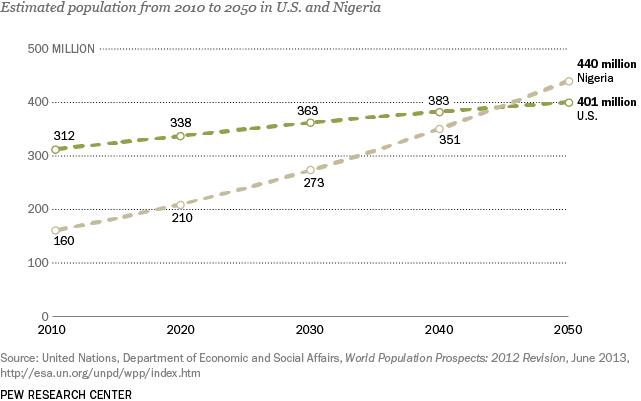 PG_14.01.29_agingFacts_7_US-Nigeria