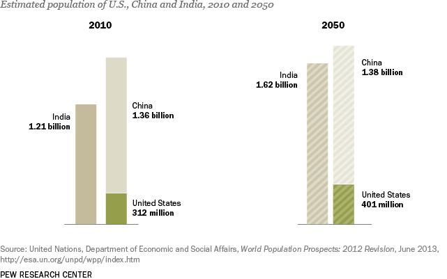 PG_14.01.29_agingFacts_9_popUS-China-India