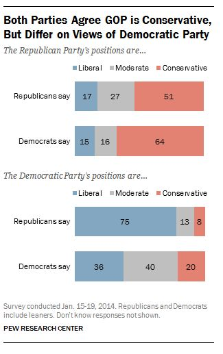 Both parties agree that GOP is conservative.