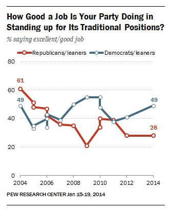 Many Republicans unhappy with their party's leadership on traditional GOP issues.