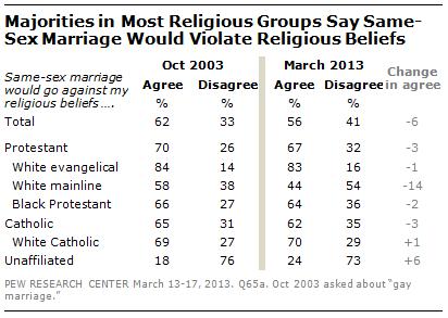 Against debate marriage same sex