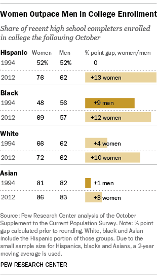 College enrollment for women and men, by gender