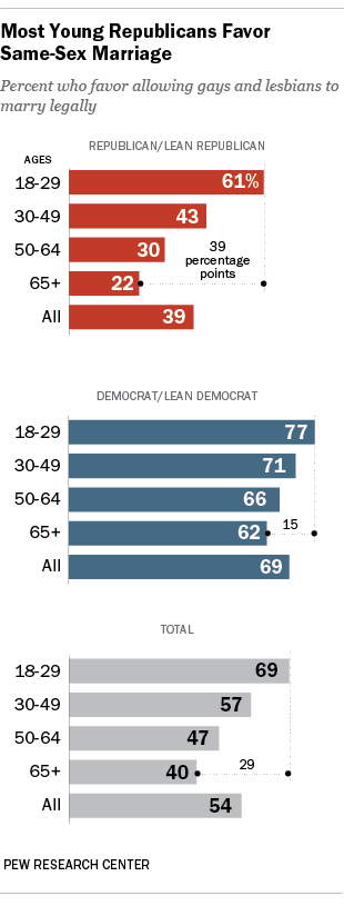 Young Republicans support gay marriage.