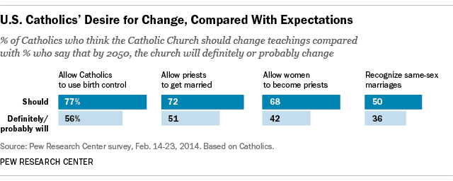 U.S. Catholics have high hopes for changes in church doctrines, but less expectations they'll happen