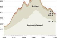 Violent crime in the United States