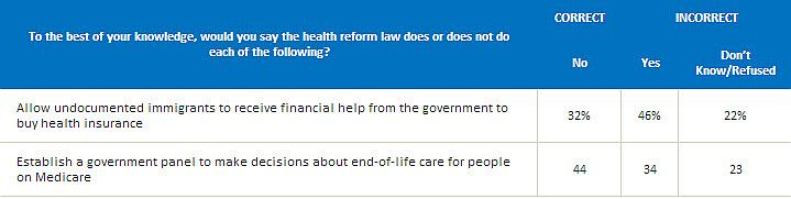 Public misconceptions about the health care law
