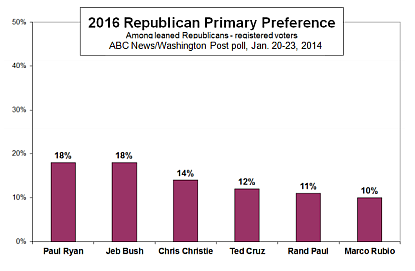 Republican presidential primary poll