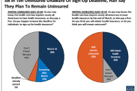 Many Americans unaware of approaching health care law (ACA) deadline