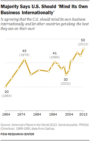 Americans views on foreign policy | Pew Research Center