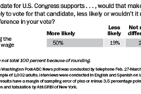Minimum wage may play a factor in 2014 congressional elections.