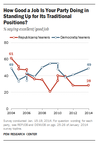 Republicans unhappy with the job the GOP is doing on pushing its traditional issues