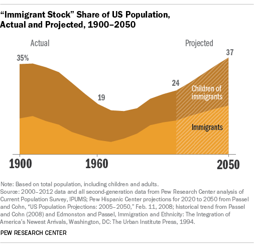 Immigrant share of population and children of immigrants